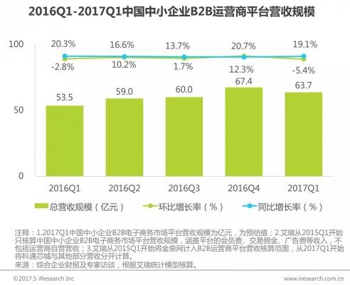 数据:电商和OTA平稳增长 移动端涨势亮眼