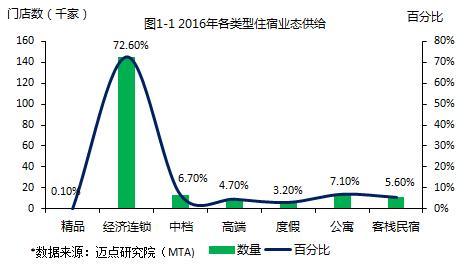 数据:2016年度中国客栈民宿品牌发展报告