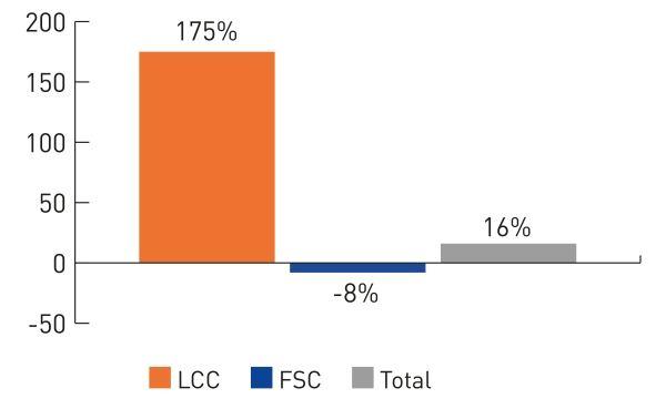 图解航司发展:过去十年廉价模式席卷市场