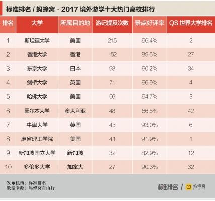 蚂蜂窝:2017境外游学攻略 支招毕业生暑期充电