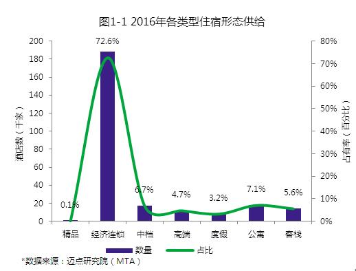 数据:2016年度中国酒店品牌发展报告精华版