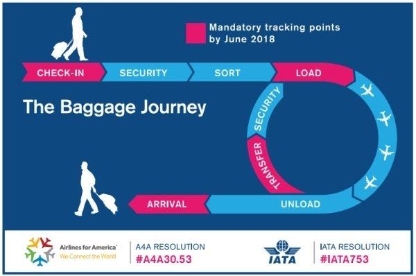 IATA:与美国航空运输协会推出行李跟踪计划