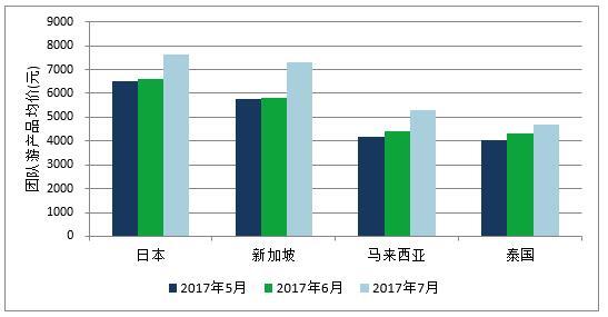 艾威:7月出境游价格指数  综合环比上涨10.3%