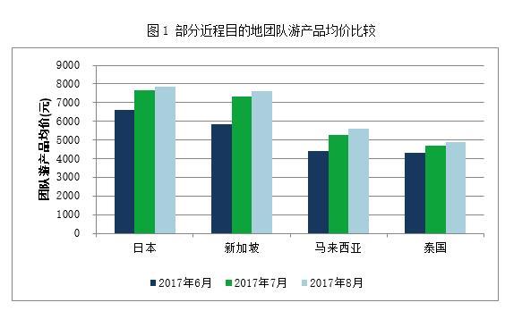 艾威联合:8月份出境旅游价格指数报告发布
