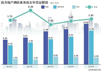 富力:去年借款总额超千亿 酒店业务连亏5年