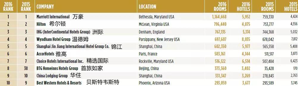 2016全球酒店集团300强:中国有3家杀入前十