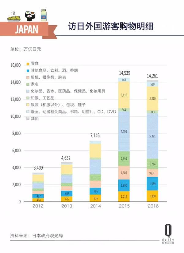 赴日观光客:买了78亿元零食 中国人占近40%