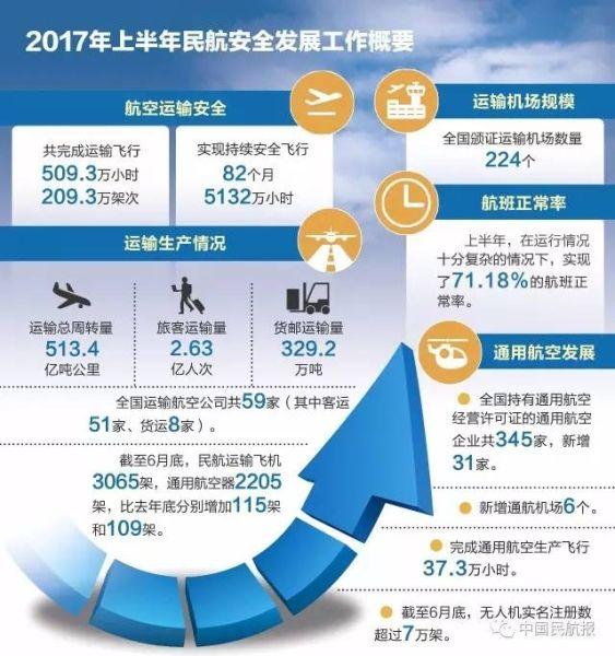 数据:2017年上半年民航运行稳中有进