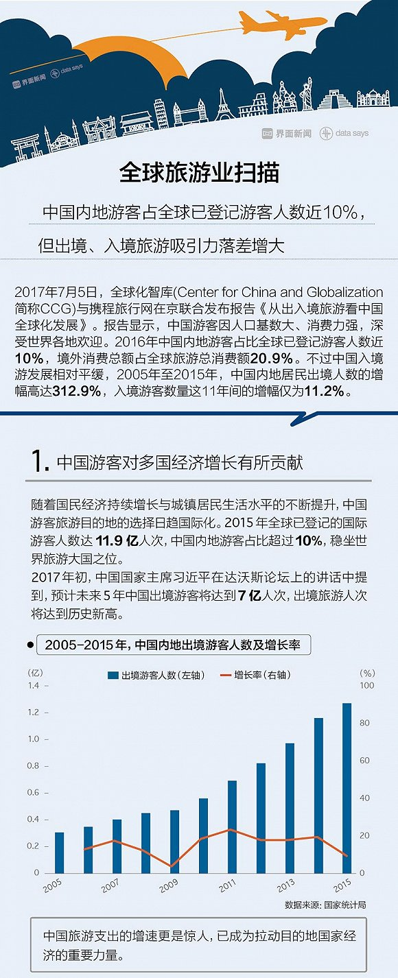 图解:中国内地游客境外消费总额占全球20.9%