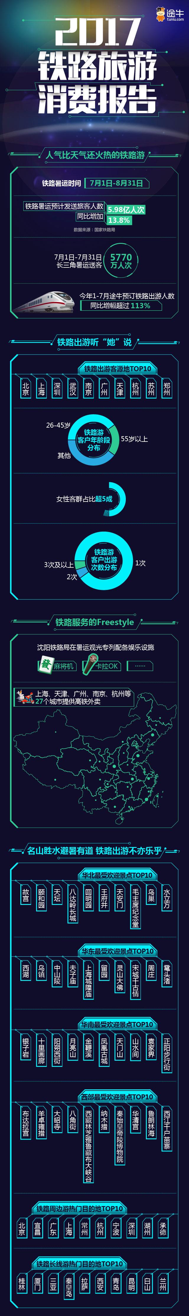 2017铁路旅游消费报告_20170721-01(9)