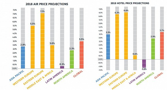 GBTA: 2018旅行趋势报告 全球旅行成本上涨