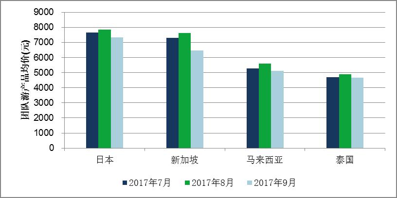 艾威联合:9月份出境旅游价格指数报告发布