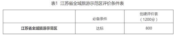 全文解读:江苏省全域旅游示范区创建工作指南