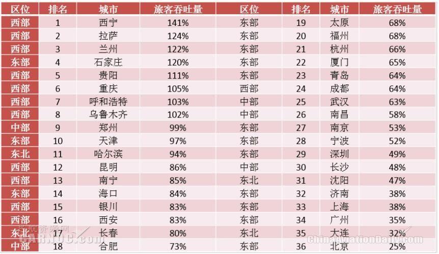 重庆T3投用:中西部机场未来发展大有可为