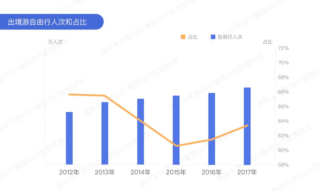 穷游网:《2017暑期出行数据报告》新鲜出炉