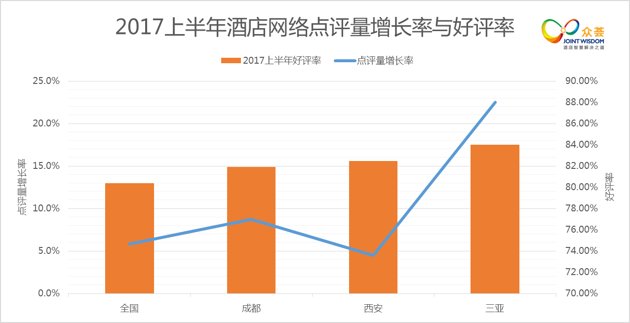 众荟:2017年上半年酒店网络口碑趋势大揭秘