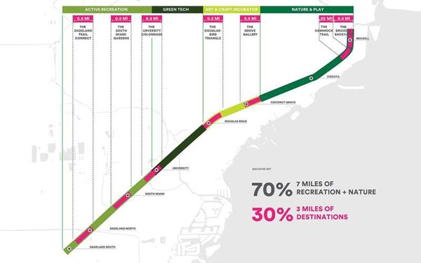 Underline:将是迈阿密下个最佳户外目的地