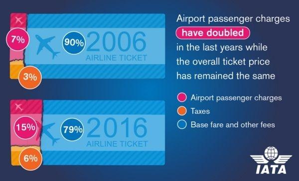 IATA:机场旅客收费10年翻番 需要加强管制