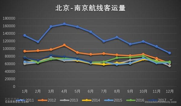 观察:京沪高铁提速不提价 部分航线或告警
