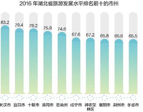 多图解读:2016年湖北省旅游发展评价报告