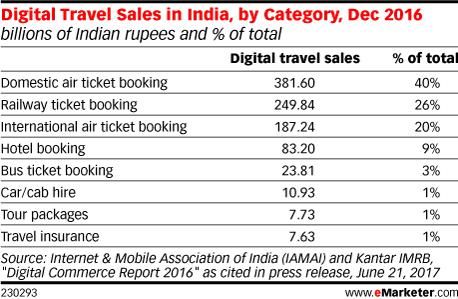 印度:在线旅游市场增速猛 备受国外关注