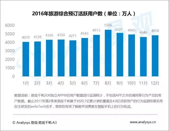 暑期经济:2017年暑期旅游用户活跃同比翻番