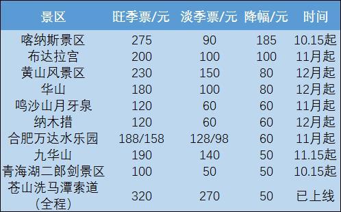 错峰游:百家景区执行淡季价 特权日再加码