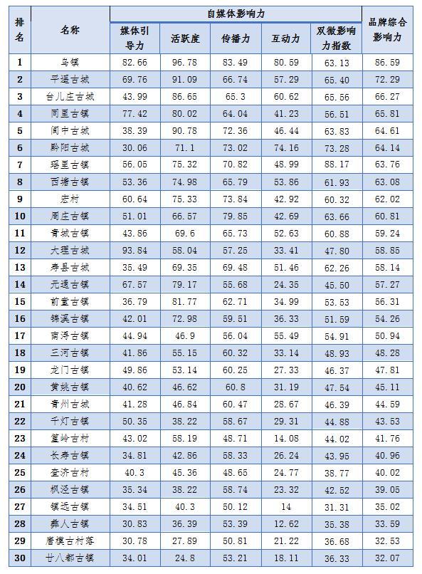 中国古村落古镇:2017年前三季度品牌影响力