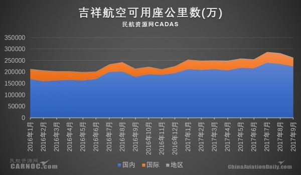 吉祥航空:第三季度财报 净利润同增15.32%