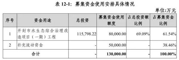 河南开封:发债13亿 拟建水系串联6家4A景区