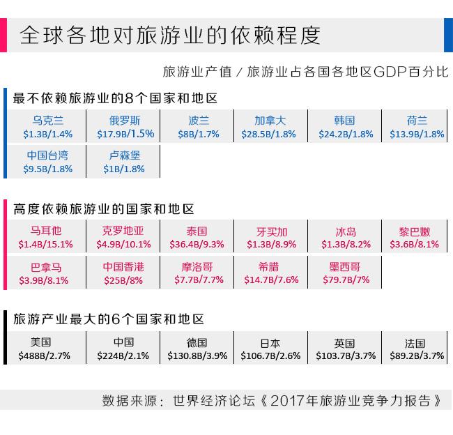 占GDP10%:全球各地对旅游业到底有多依赖