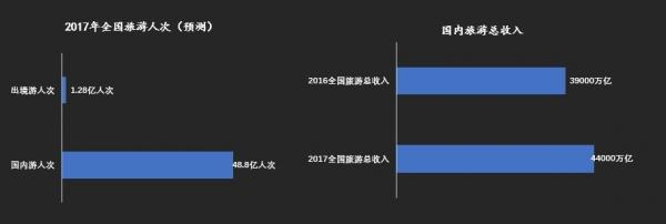 2017中国休闲度假指数:休闲度假占半壁江山