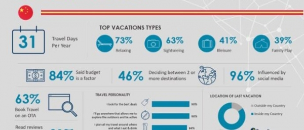 Expedia:深入了解亚太地区旅客的购买行为