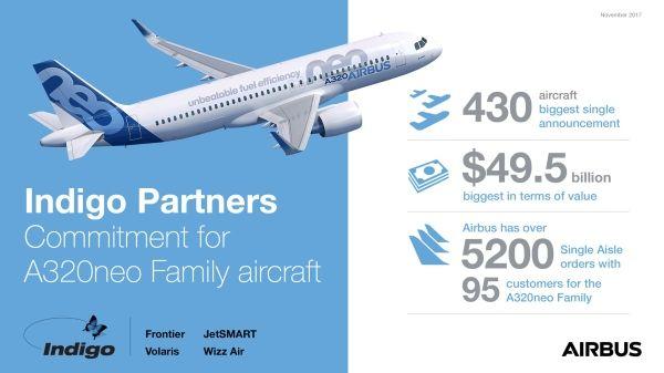 空客:获历史最大单笔订单 卖出430架A320neo