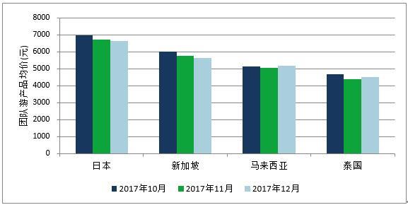 艾威联合:2017年12月份出境旅游价格指数