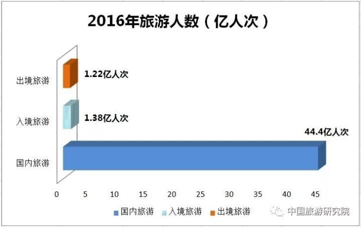 中国旅游研究院:2016年中国旅游业统计公报