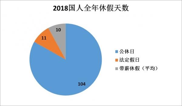 元旦春节拼假旅游:一半游客靠拼假最长34天