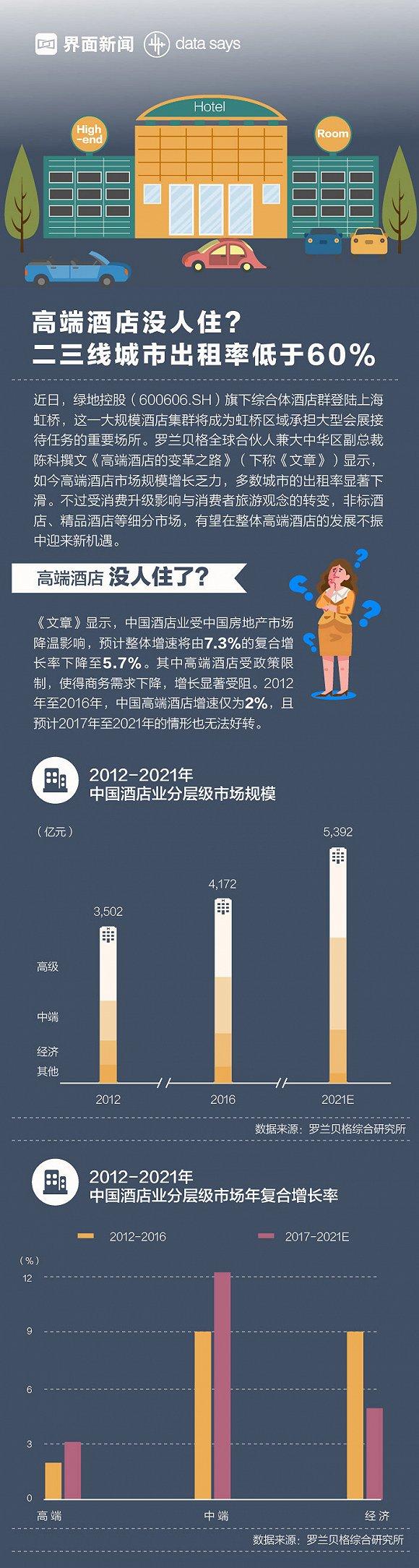 图解:高端酒店二三线城市出租率不及六成