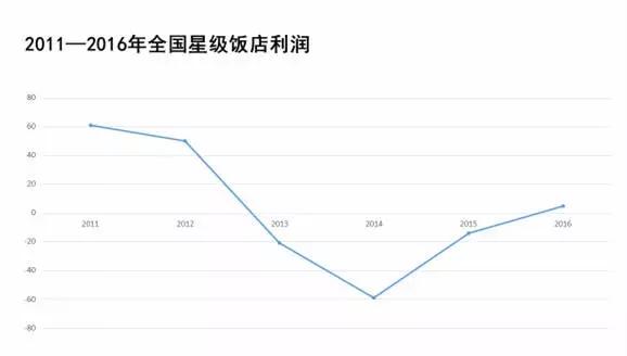 张润钢:2017住宿业综述 回暖的市场与新时代