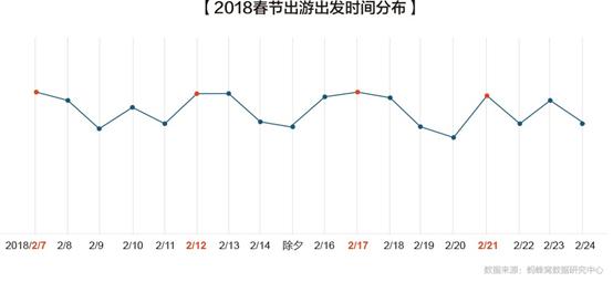 蚂蜂窝大数据:中国游客今年春节都怎么玩?
