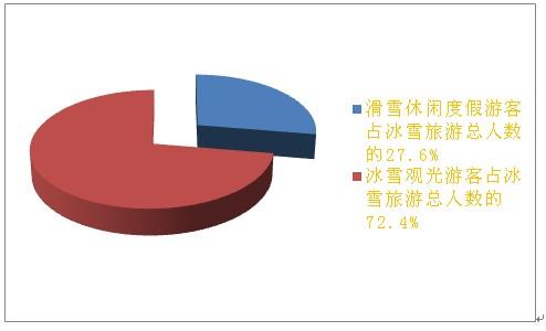 中国旅游研究院&途牛:冰雪旅游消费大数据