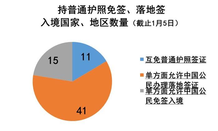 旅游--春节免签落地签:67国放宽签证迎中国游客