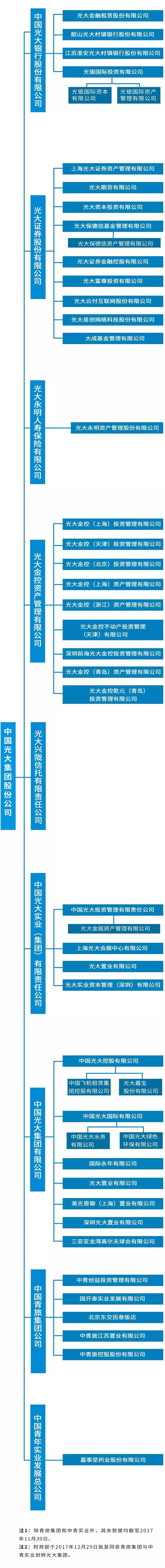 中国光大集团业务版图:与中青旅实现联动共赢