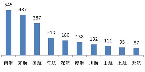 国内机队:价值2.4万亿 波音对空客优势不足1%