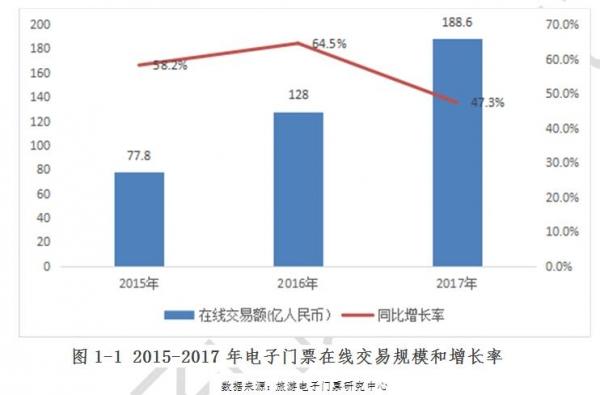 驴妈妈:中国旅游电子门票2017年度研究报告