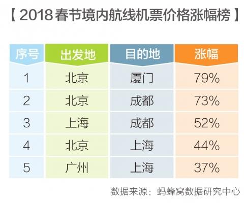 """蚂蜂窝:2018春节最忙航线 """"北上广成""""吞吐量大"""