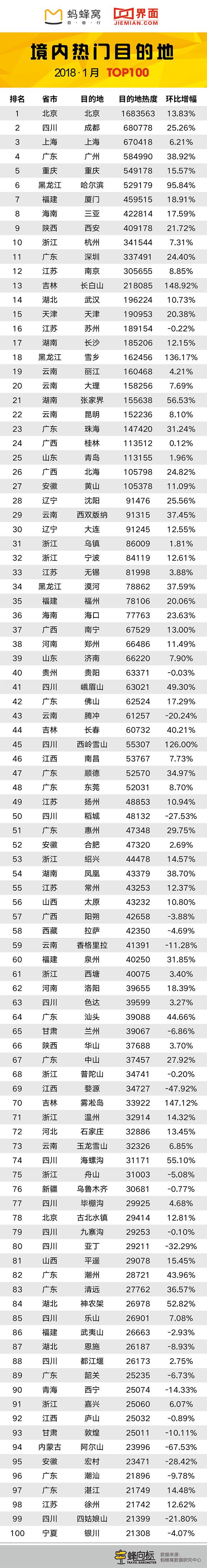 """蚂蜂窝X界面:冰雪旅游成春节出行""""主旋律"""""""