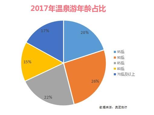 """美团旅行:2017温泉游报告 广东人最爱""""泡汤"""""""