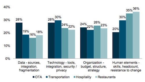数据驱动未来:旅游品牌的关键优先事项为何?
