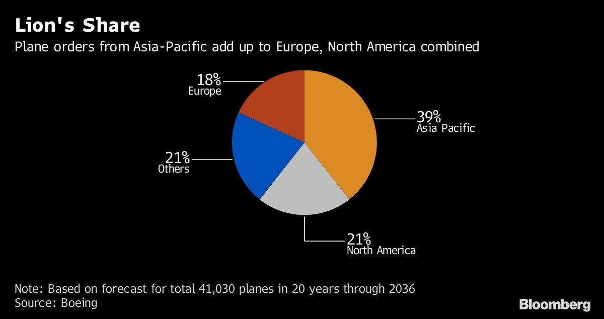 亚洲航空业的未来:无人机摧毁器、超远程航班